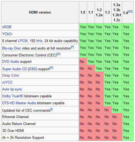 A Comparison Chart of the Different HDMI Versions